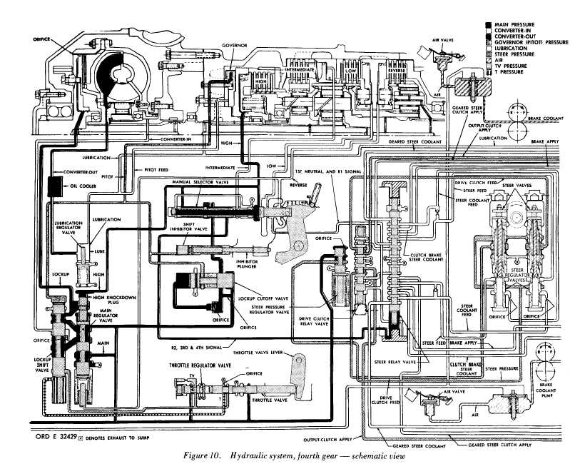 FIGURE 10 HYDRAULIC SYSTEM, FOURTH GEAR - SCHEMATIC VIEW