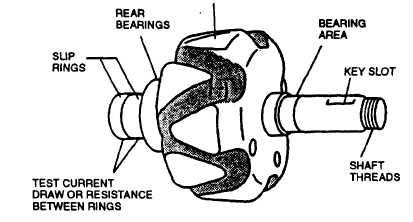 figure 3-11  testing stator windings