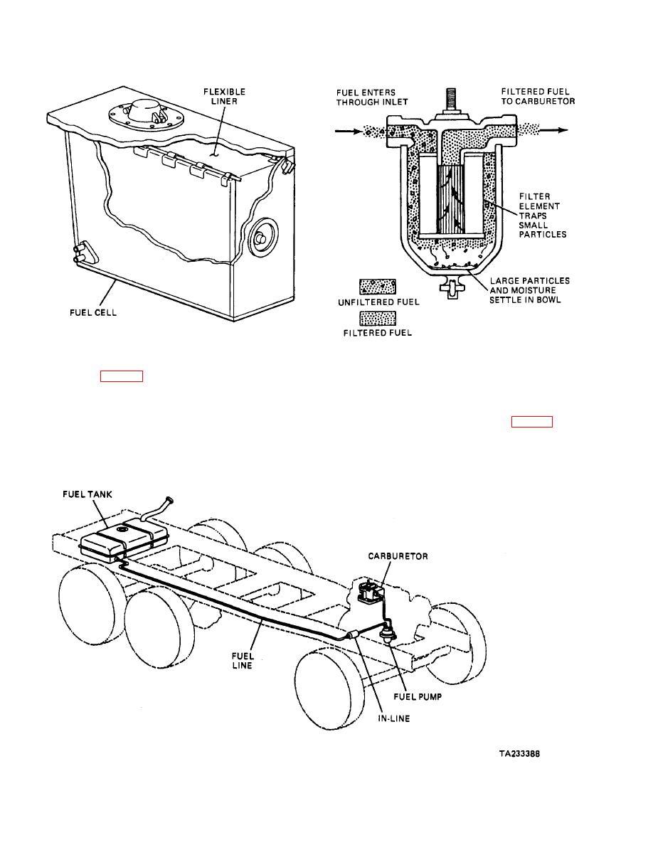 fuel filter configurations