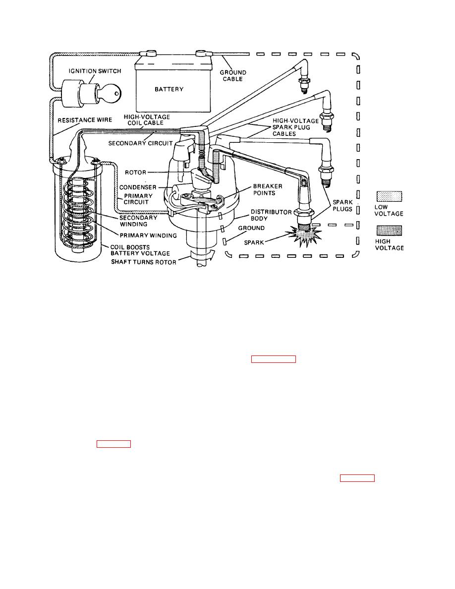 File Bosch mag o circuit  Army Service Corps Training  Mechanical Transport  1911 together with TM 5 4210 230 14P 1 551 additionally 164013 besides 131623850006 furthermore Takeuchi Wiring Schematic. on ignition coil construction